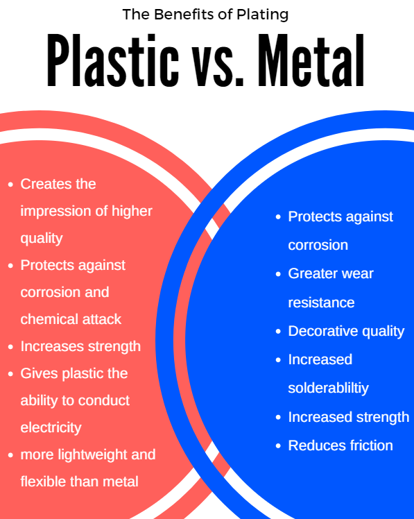 How Plating on Plastic Compares to Plating on Metal – Electro ...
